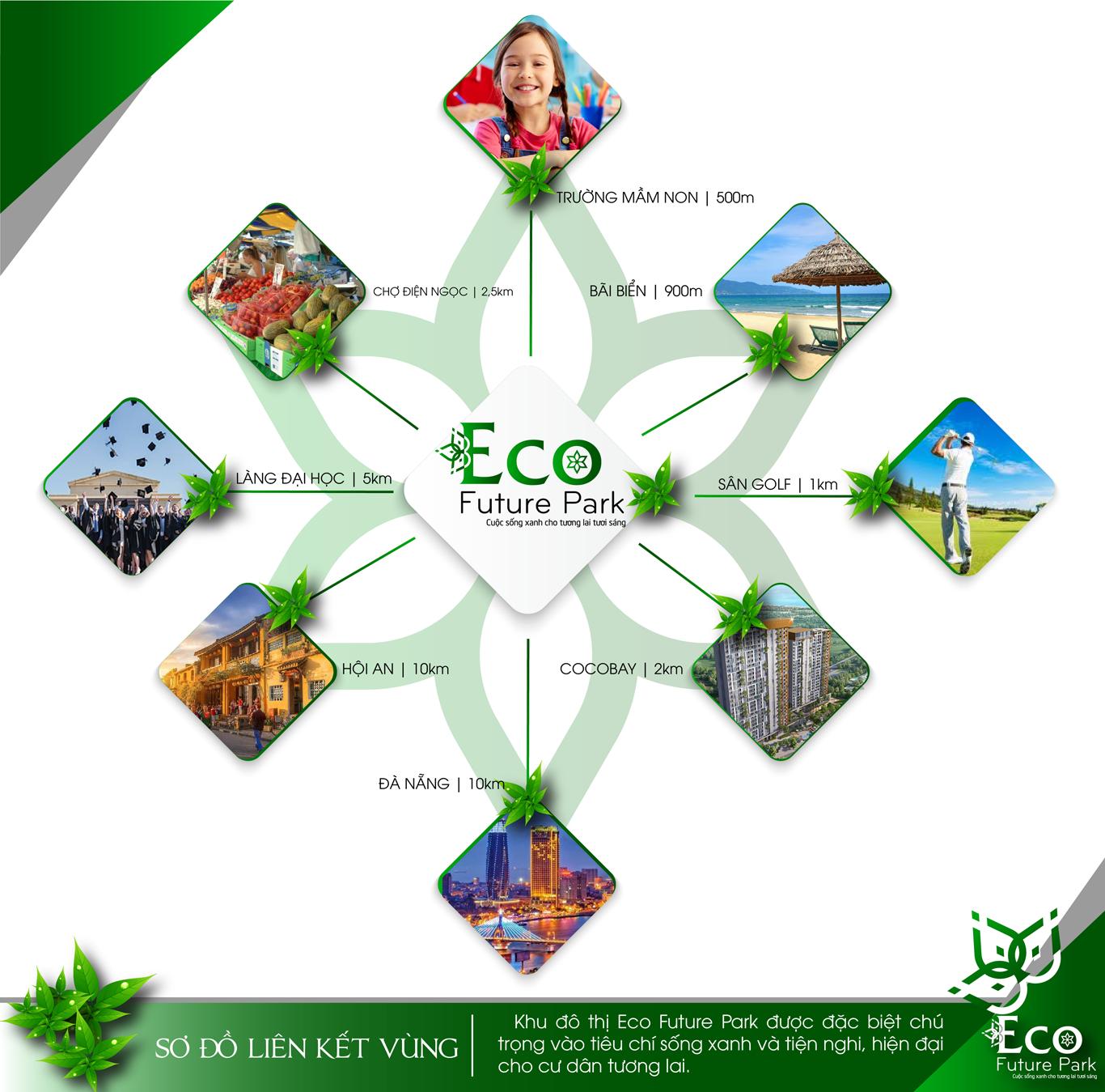 Sơ đồ liên kết vùng dự án Eco Future Park