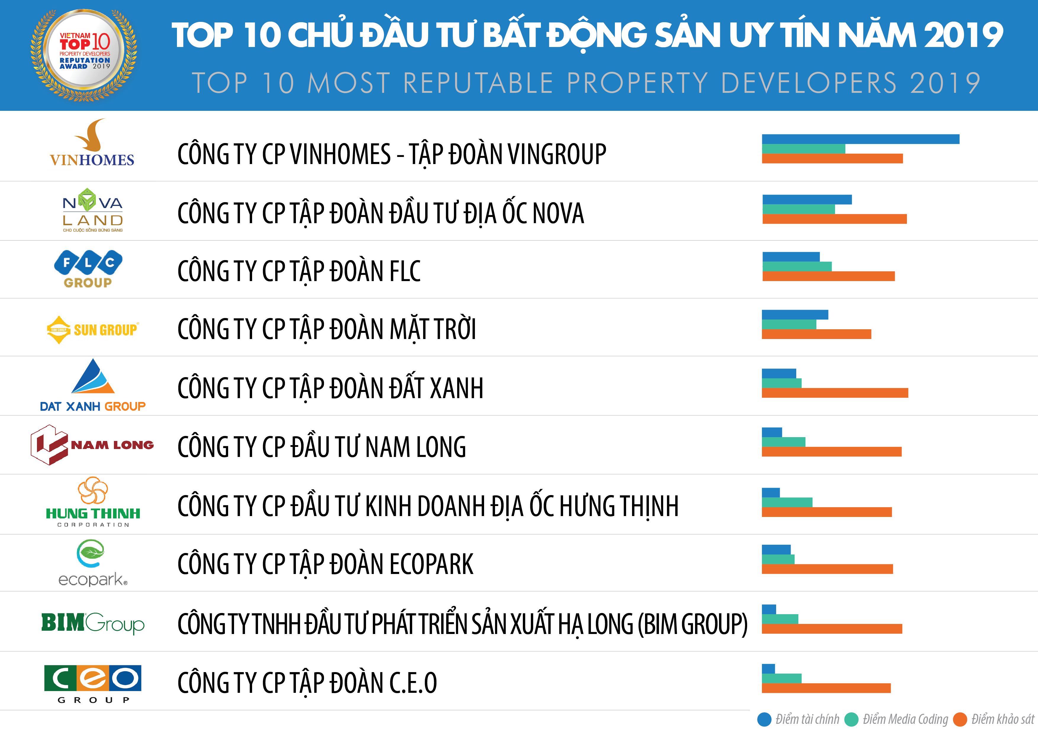Top 10 chủ đầu tư bất động sản uy tín tại Việt Nam