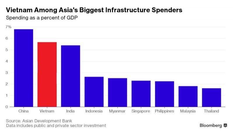 Việt Nam là nước dẫn đầu vê cơ sở hạ tầng