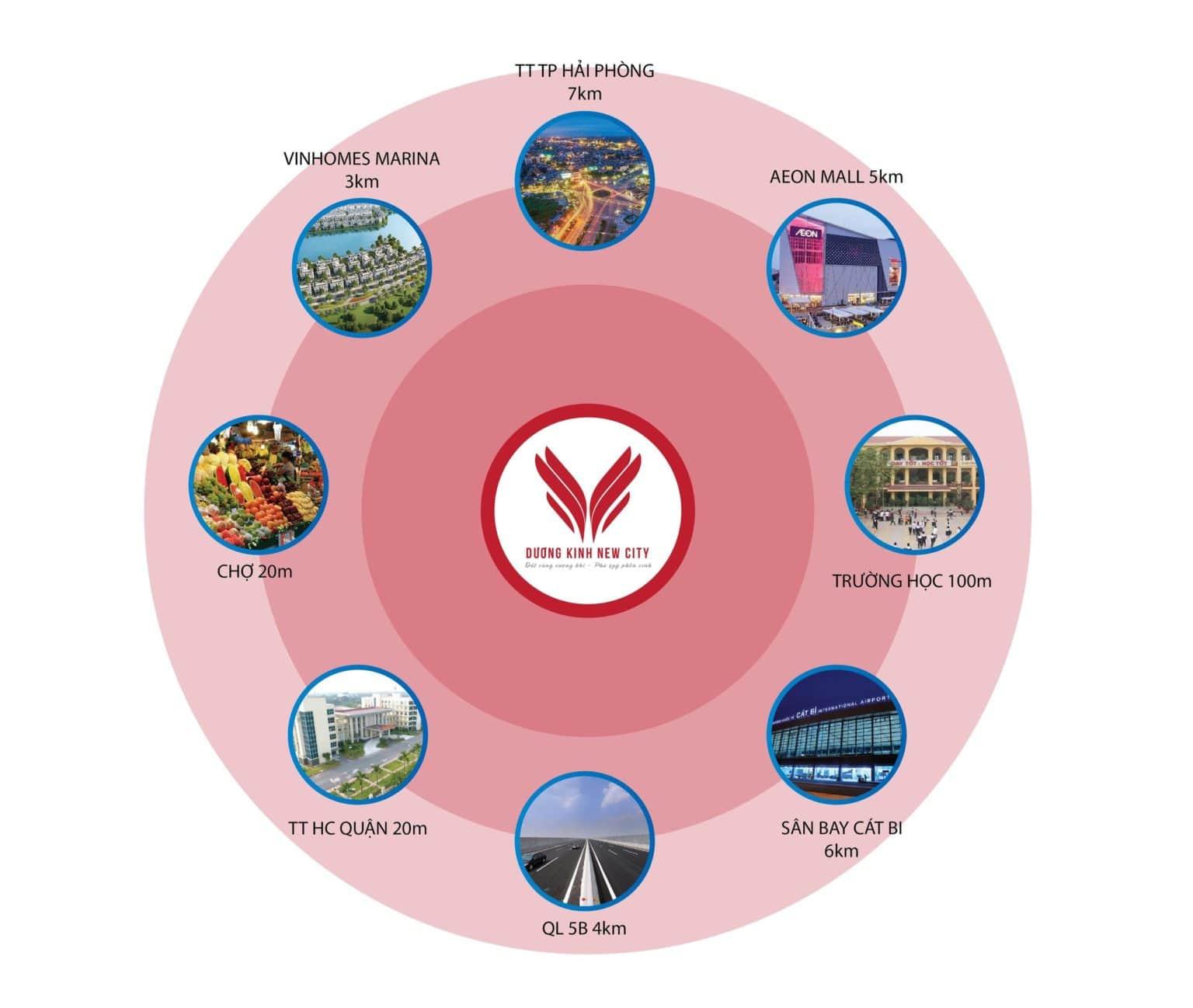 Hệ thông tiện ích dự án Dương Kinh New City Hải Phòng