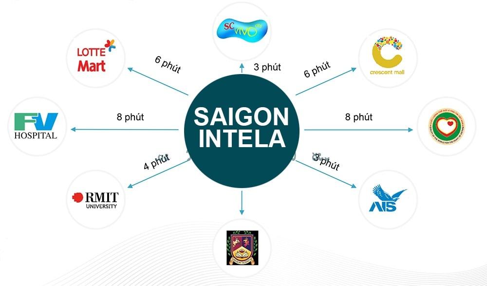 Tiện ích ngoại khu dự án Saigon Intela